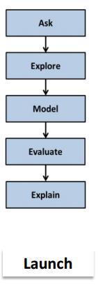 Pltw Design Process Powerpoint - Somurich com
