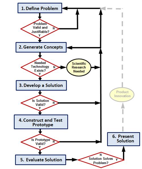 Curriculum  Instruction  U0026 Assessment    Stem  Engineering Design Process